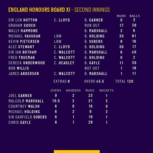 England Honours Board XI Second Innings