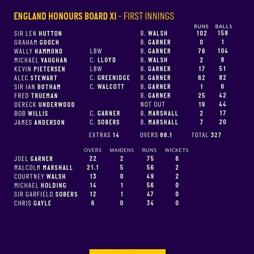 England Honours Board XI First Innings